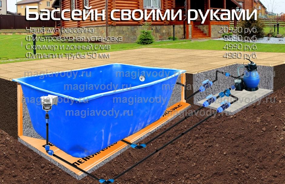 Пластиковые бассейны для дачи своими руками 4
